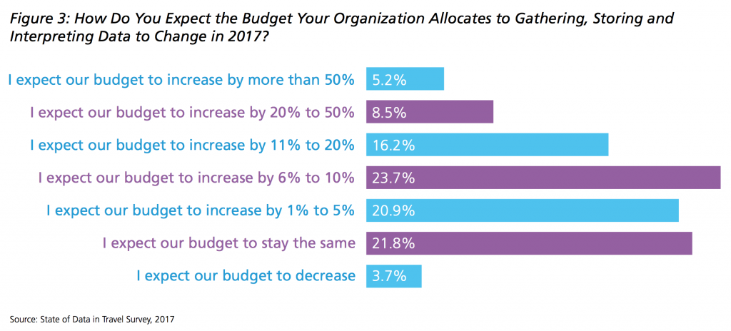budget_data_eyefortravel