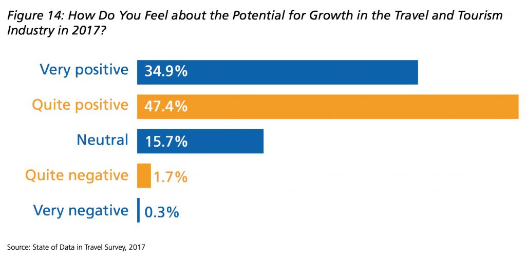 potential_data_eyefortravel