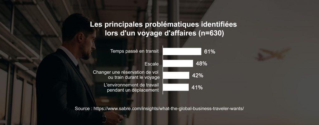 attentes_voyageur_affaires_etude_Sabre