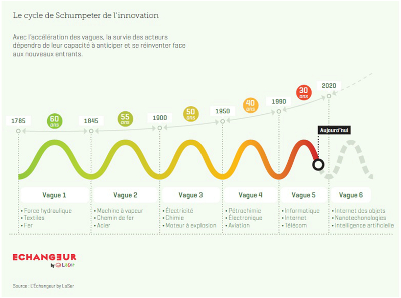 Cycle_Innovation_Schumpter