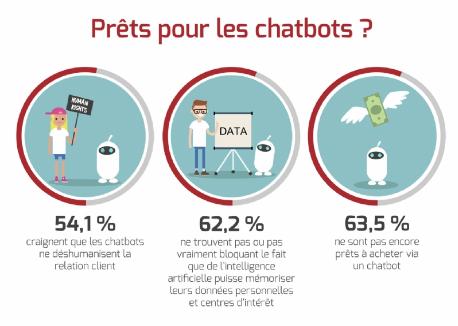 infographie-sondage-millennials-chatbot-conversationnel-corailsystems-1