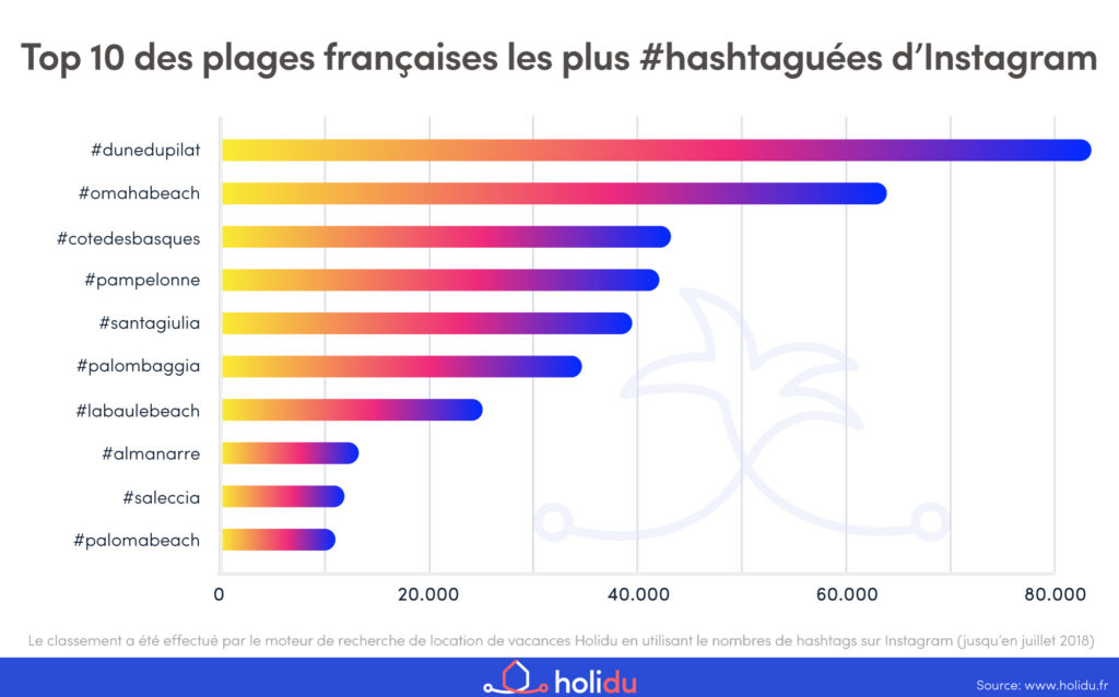 Diagramme-top-10-plages-Holidu