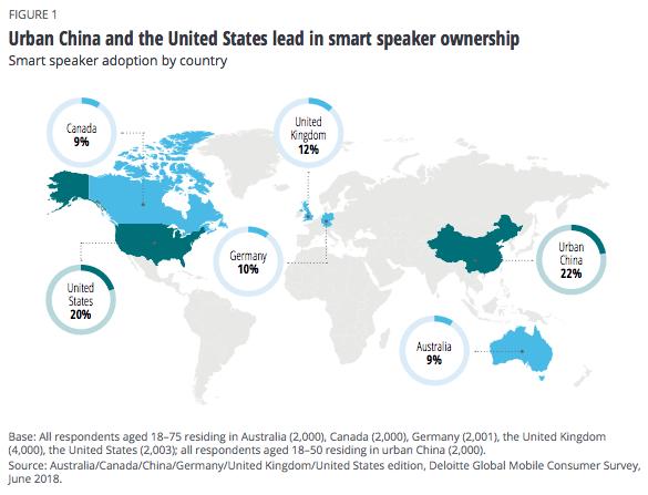 etude-deloitte-tendances-2019-smart-speakers