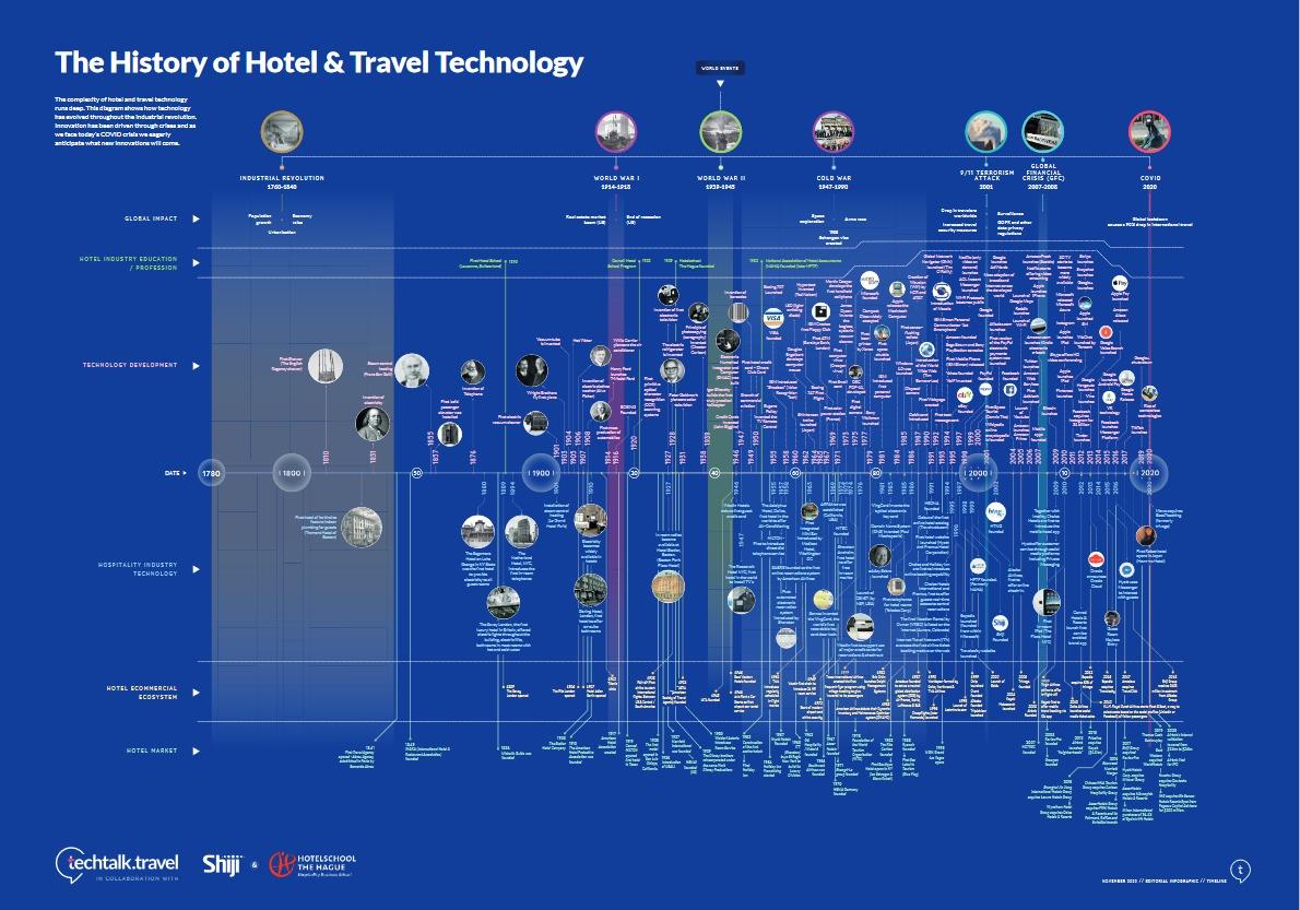 Comment la technologie a évolué dans l'hôtellerie depuis 200 ans ? - TOM
