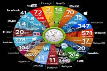 Que se passe-t-il sur Internet en 60 secondes ?