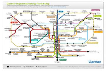 Gartner décortique le marketing digital